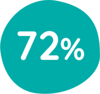 BT_PR_72_porcentaje